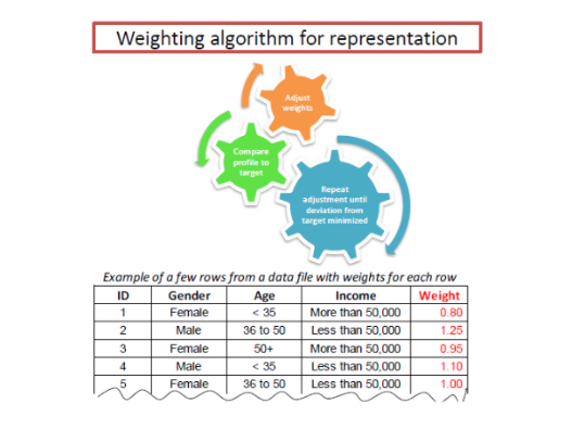 Sample weighting process for representation